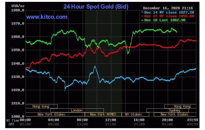 Giá vàng hôm nay 17/12: SJC tăng 200.000 đồng/lượng nhờ kì vọng chính sách ôn hoà từ Fed - Ảnh 2.
