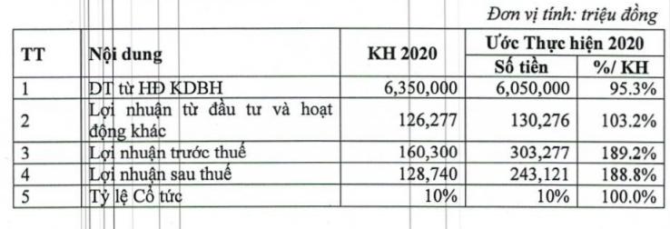 PTI ước lãi 303 tỷ đồng năm 2020, dự chia cổ tức tỷ lệ 10% - Ảnh 2.