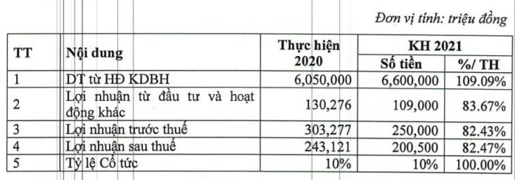 PTI ước lãi 303 tỷ đồng năm 2020, dự chia cổ tức tỷ lệ 10% - Ảnh 3.