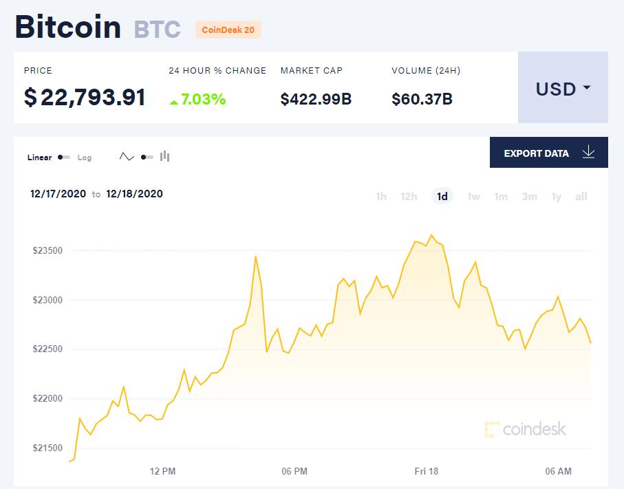 Chỉ số giá bitcoin hôm nay 18/12. (Nguồn: CoinDesk).