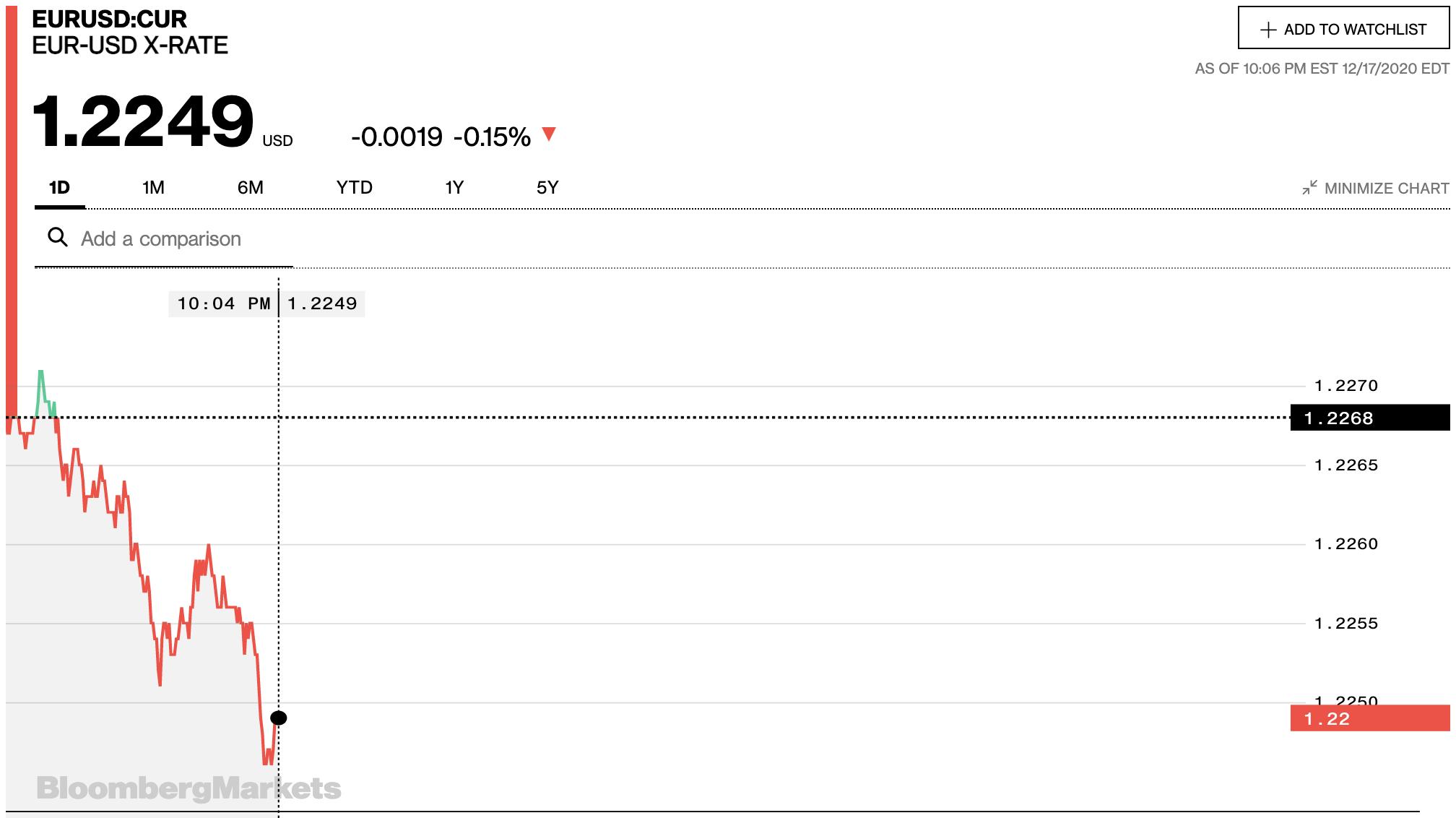 Tỷ giá euro hôm nay 18/12: Tiếp tục tăng đồng loạt tại các ngân hàng và thị trường chợ đen - Ảnh 2.