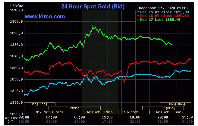 Giá vàng hôm nay 18/12: SJC đang chững lại sau nhiều phiên tăng liên tục - Ảnh 2.