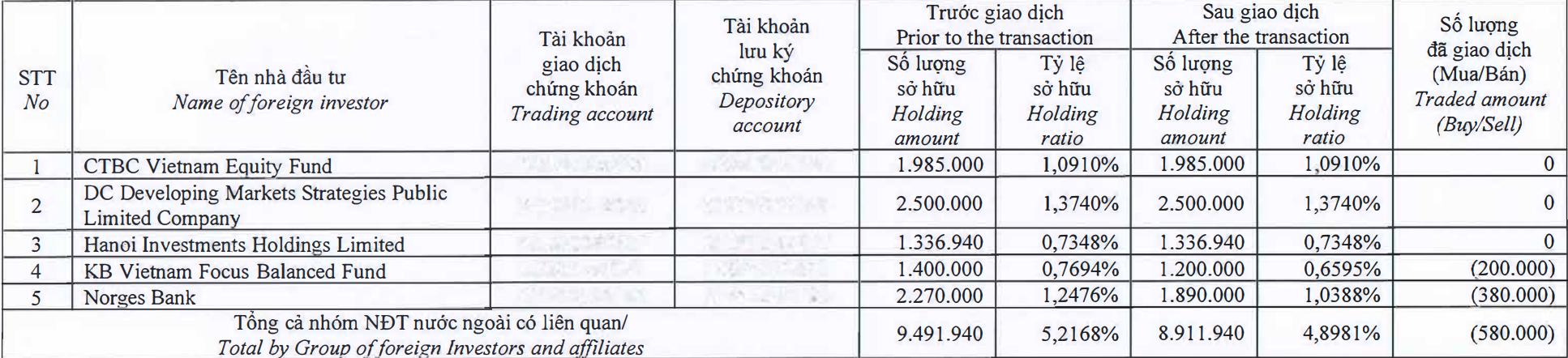 Dragon Capital không còn là cổ đông lớn của Vĩnh Hoàn - Ảnh 1.