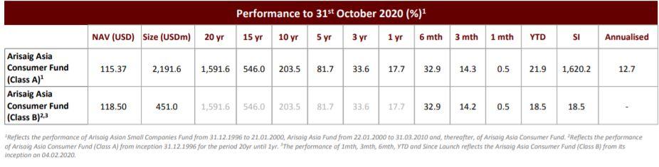 Quĩ đầu tư qui mô gần 3 tỉ USD gom hàng chục triệu cổ phiếu MWG trong nhiều tháng - Ảnh 2.