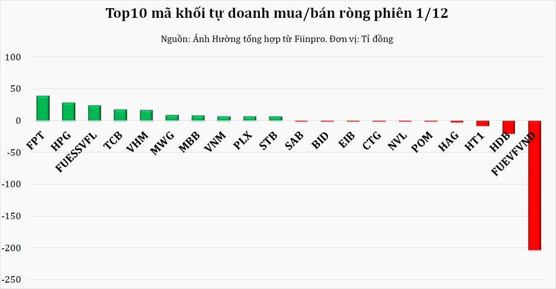 Dòng tiền thông minh 2/12: Tự doanh giảm mạnh bán ròng phiên VN-Index đảo chiều ngoạn mục - Ảnh 1.