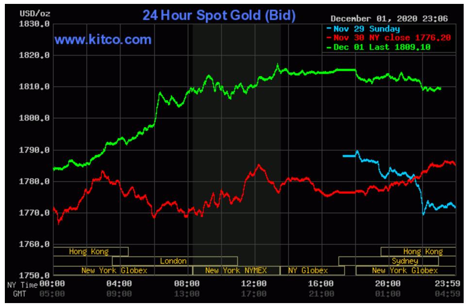 Chỉ số giá vàng tháng 11 tăng hơn 30% - Ảnh 2.