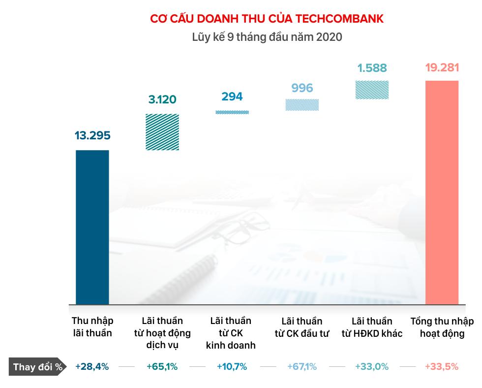 Nhân tố giúp Techcombank tăng trưởng doanh thu 20 quí liên tiếp - Ảnh 2.