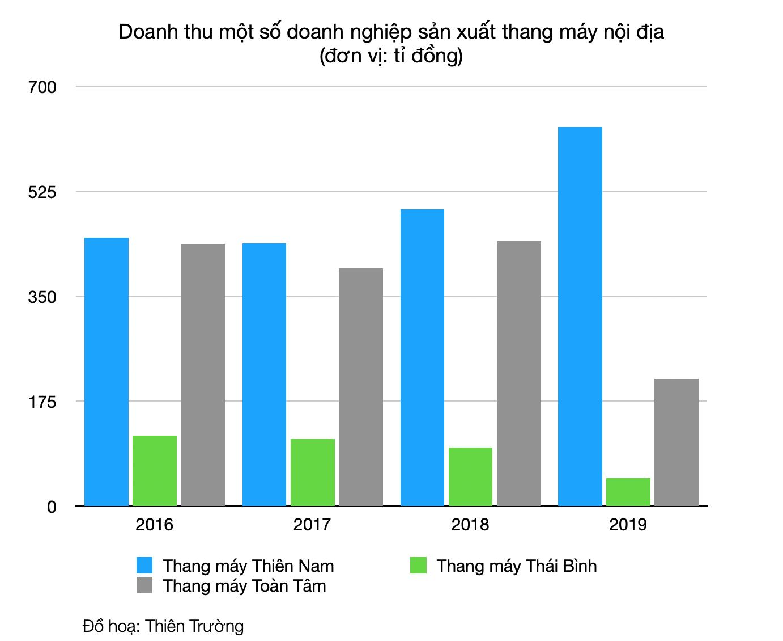 Thương hiệu ngoái 'nuốt trọn' thị trường thang máy Việt - Ảnh 3.