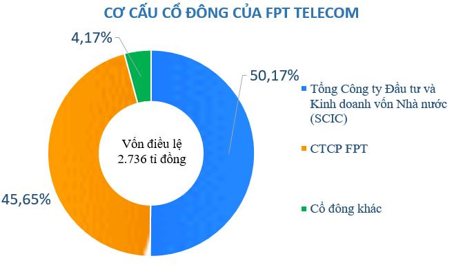 FPT Telecom chi hơn 500 tỉ đồng trả cổ tức đợt 2 - Ảnh 1.