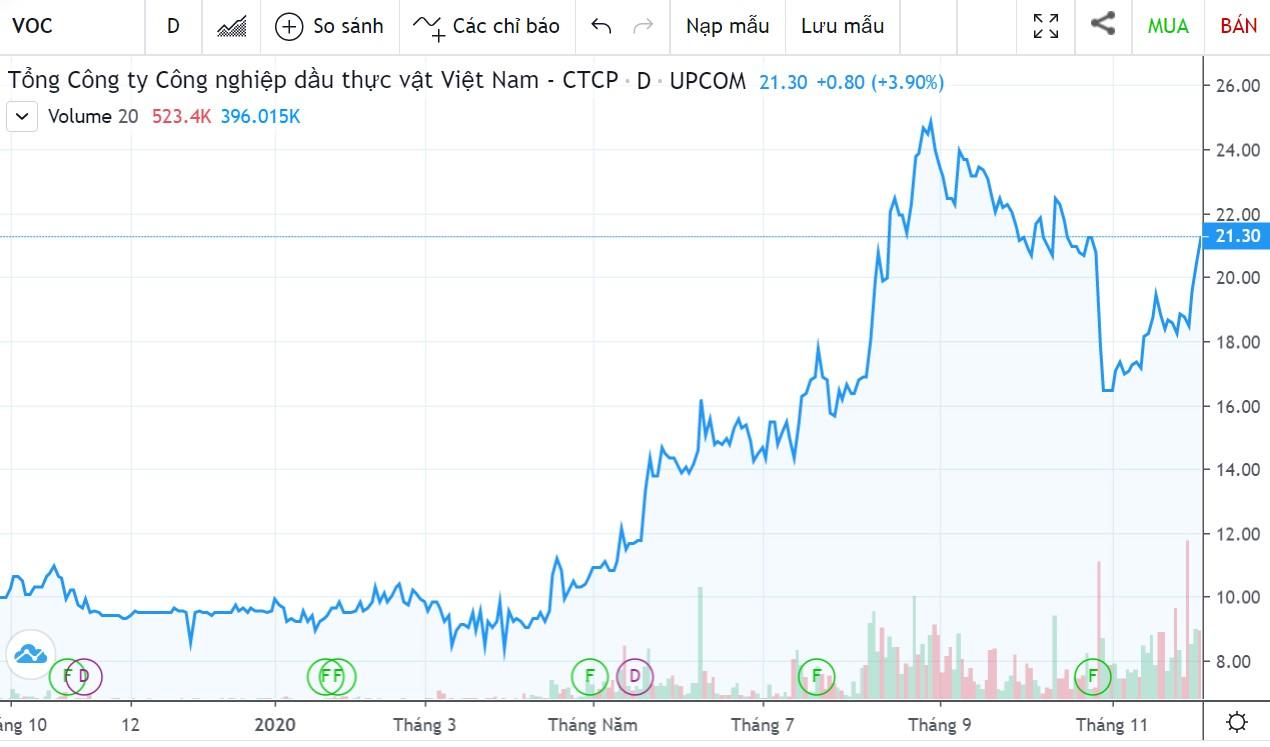 SCIC tiếp tục rao bán hơn 44,2 triệu cổ phần Vocarimex, giá khởi điểm 18.540 đồng/cp - Ảnh 1.