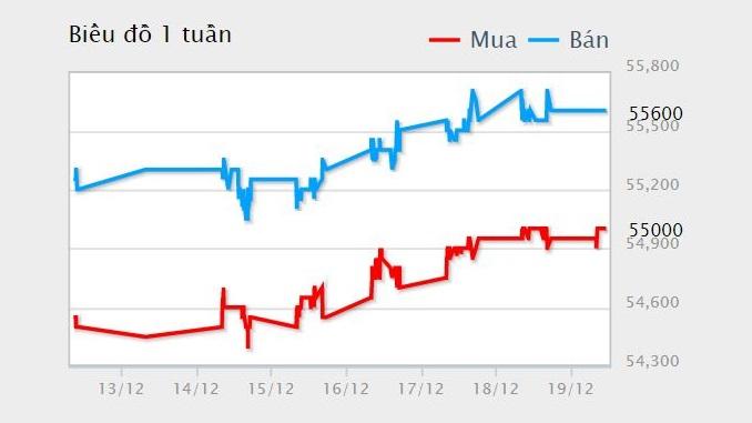 Giá vàng hôm nay 20/12: Sẽ giảm mạnh khi đồng USD dần phục hồi? - Ảnh 1.