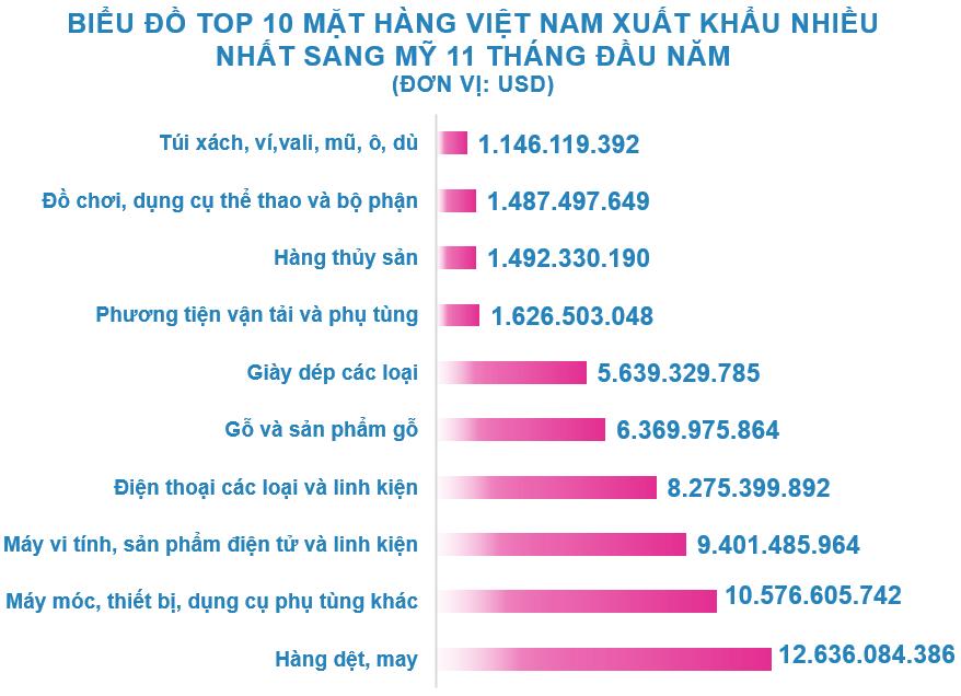 Xuất nhập khẩu Việt Nam và Mỹ tháng 11/2020: Xuất khẩu điện thoại và linh kiện tăng vọt - Ảnh 3.