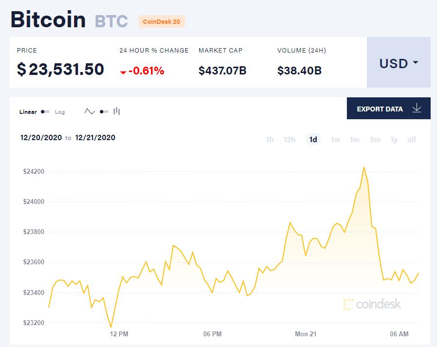 Chỉ số giá bitcoin hôm nay 21/12. (Nguồn: CoinDesk).