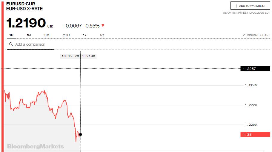 Tỷ giá euro hôm nay 21/12: Giảm đồng loạt tại các ngân hàng trong nước - Ảnh 2.