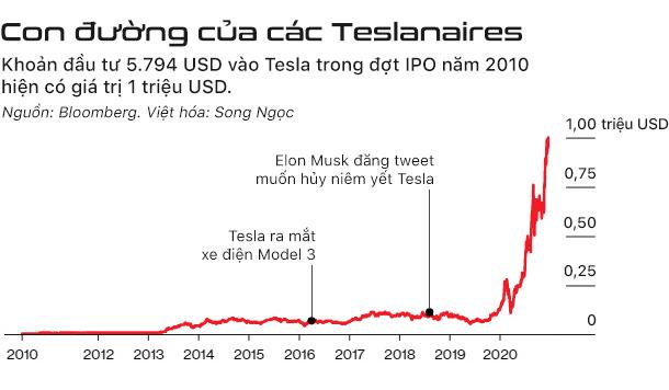 Thành triệu phú nhờ chỉ mua và giữ cổ phiếu Tesla - Ảnh 2.