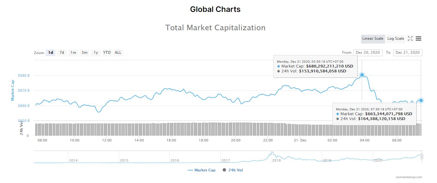 Tổng giá trị thị trường tiền kĩ thuật số và khối lượng giao dịch ngày 21/12. (Nguồn: CoinMarketCap).