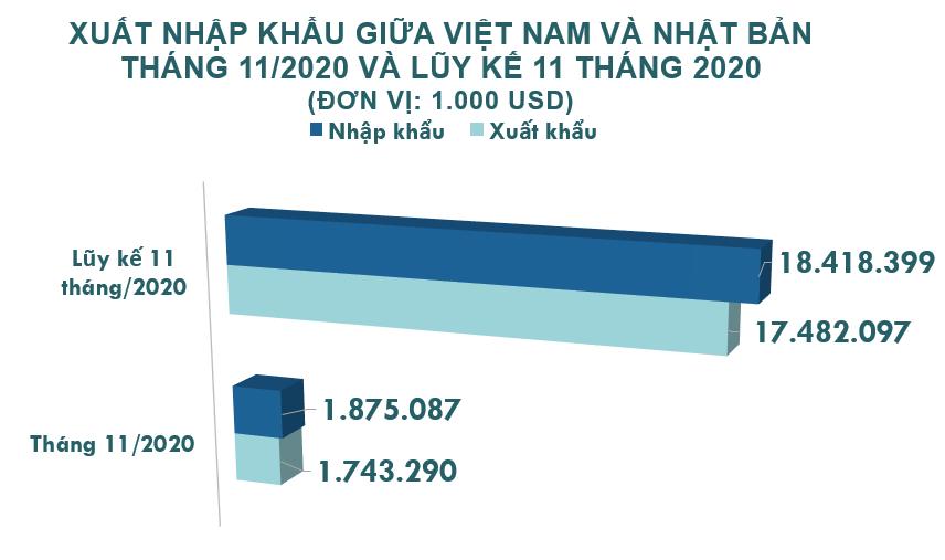 Xuất nhập khẩu Việt Nam và Nhật Bản tháng 11/2020: Xuất khẩu phần lớn hàng dệt, may - Ảnh 2.