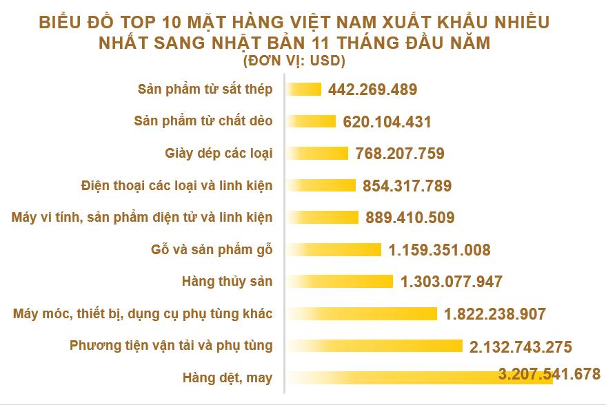 Xuất nhập khẩu Việt Nam và Nhật Bản tháng 11/2020: Xuất khẩu phần lớn hàng dệt, may - Ảnh 3.