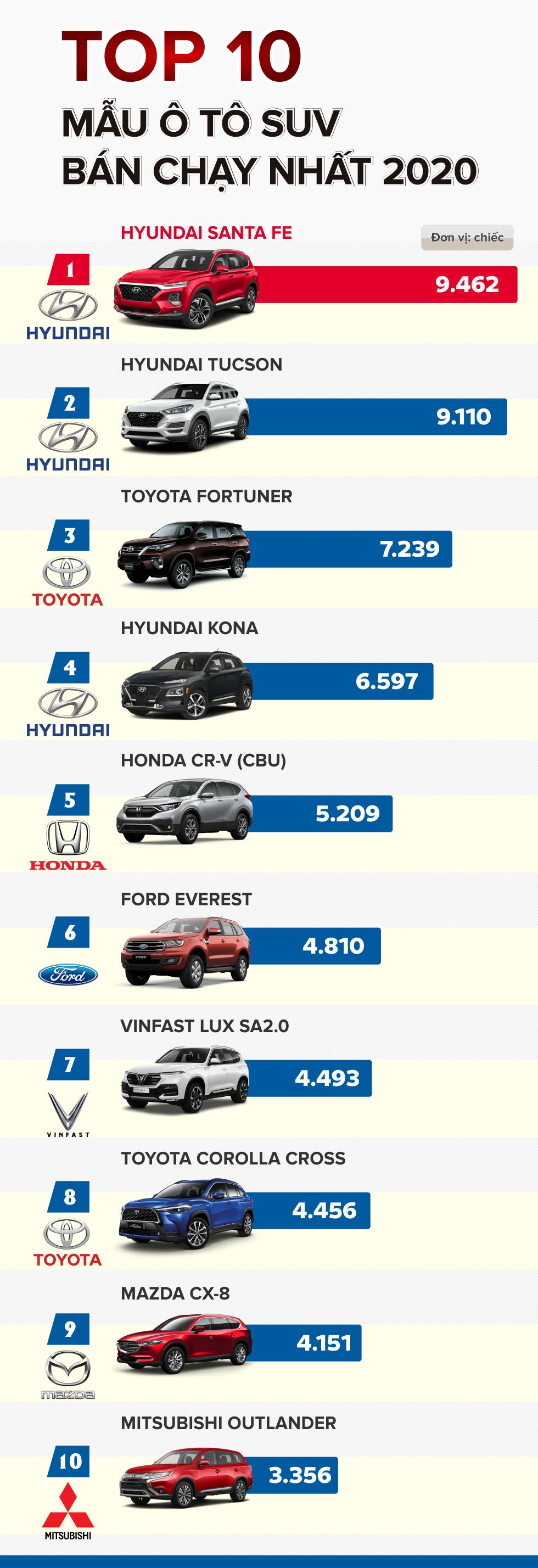 TOP 10 ô tô SUV bán chạy nhất 2020 - Ảnh 1.
