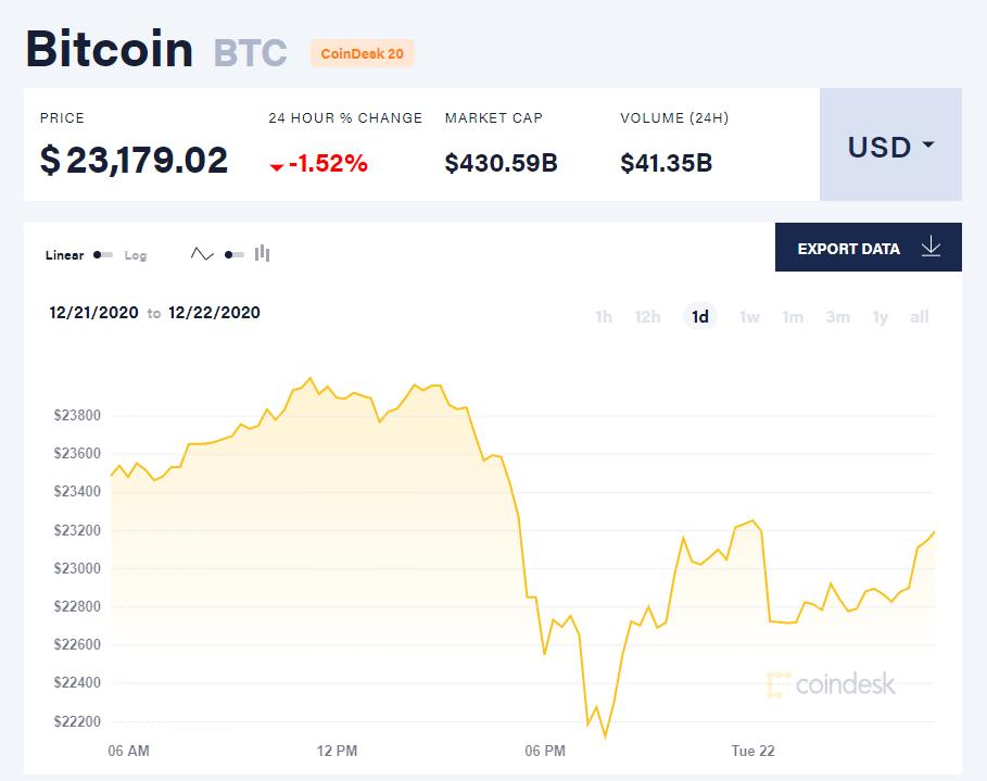 Chỉ số giá bitcoin hôm nay 22/12. (Nguồn: CoinDesk).