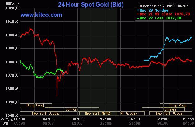 Dự báo giá vàng 23/12: Tiếp tục duy trì đà giảm theo thị trường thế giới? - Ảnh 2.