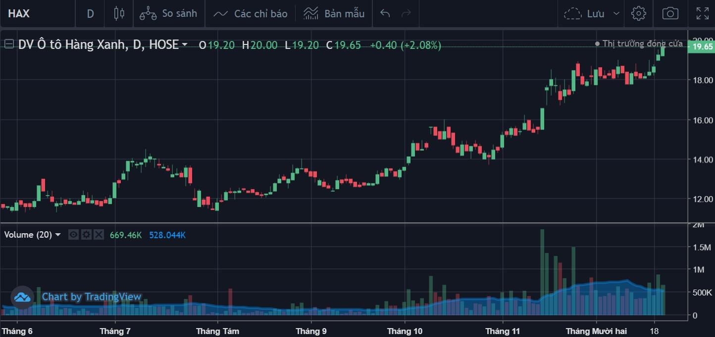 Cổ phiếu tâm điểm ngày 23/12: HAX - Ảnh 1.
