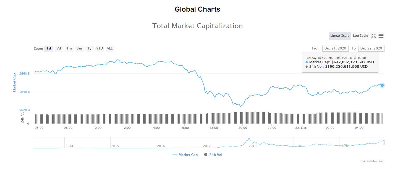 Tổng giá trị thị trường tiền kĩ thuật số và khối lượng giao dịch ngày 22/12. (Nguồn: CoinMarketCap).