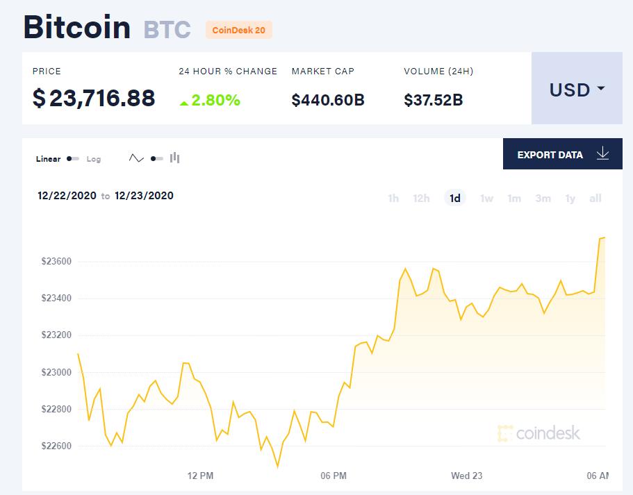 Chỉ số giá bitcoin hôm nay 23/12. (Nguồn: CoinDesk).