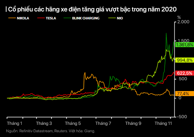 Hành trình đảo điên của các thị trường thế giới năm 2020 - Ảnh 7.