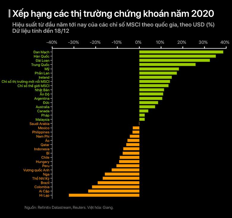 Hành trình đảo điên của các thị trường thế giới năm 2020 - Ảnh 8.