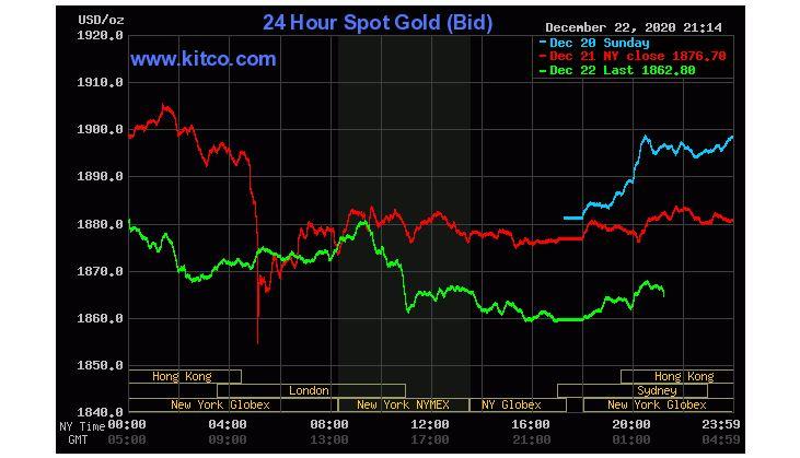 Giá vàng hôm nay 23/12: Vàng miếng SJC giảm khi đồng USD tăng- Ảnh 2.