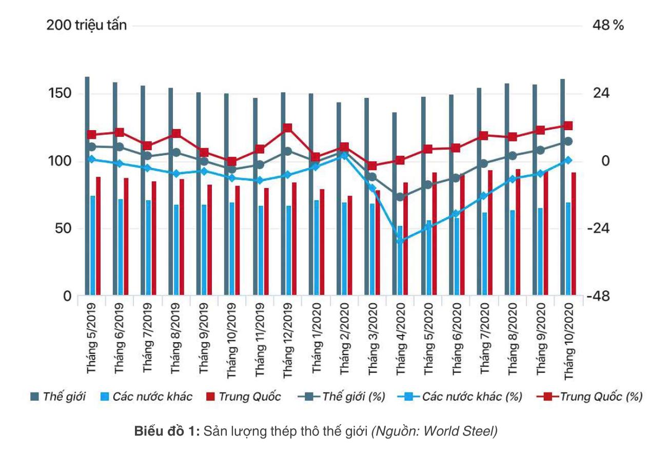 [Báo cáo] Thị trường thép tháng 11/2020: Giá thép phục hồi trên toàn cầu - Ảnh 1.