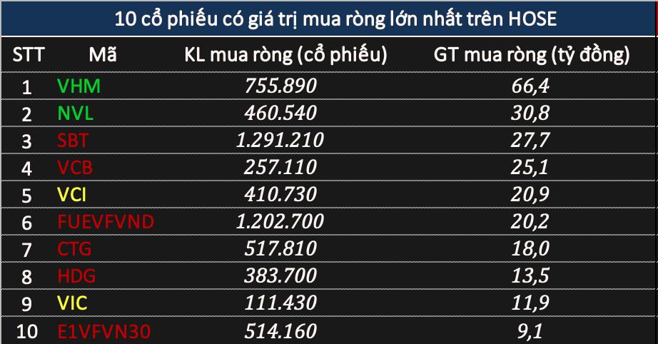 Khối ngoại bán ròng gần 170 tỷ đồng phiên VN-Index mất mốc 1.080 điểm - Ảnh 2.