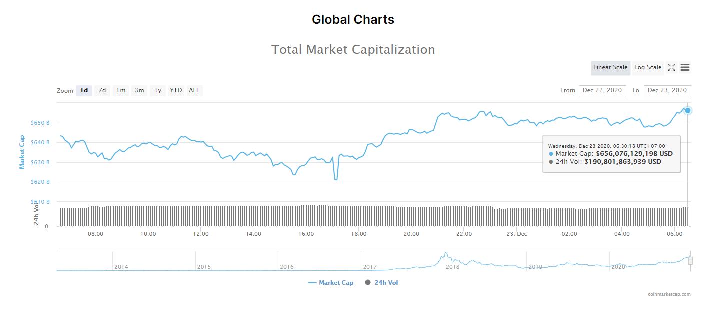 Tổng giá trị thị trường tiền kĩ thuật số và khối lượng giao dịch ngày 23/12. (Nguồn: CoinMarketCap).