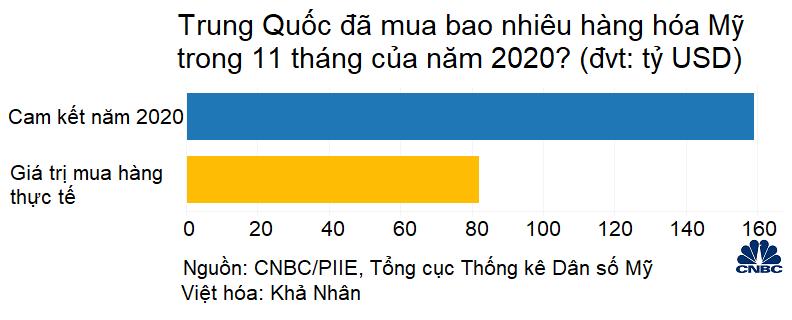 Năm 2020 sắp khép lại, Trung Quốc chỉ mới hoàn thành một nửa cam kết mua hàng với Mỹ - Ảnh 1.