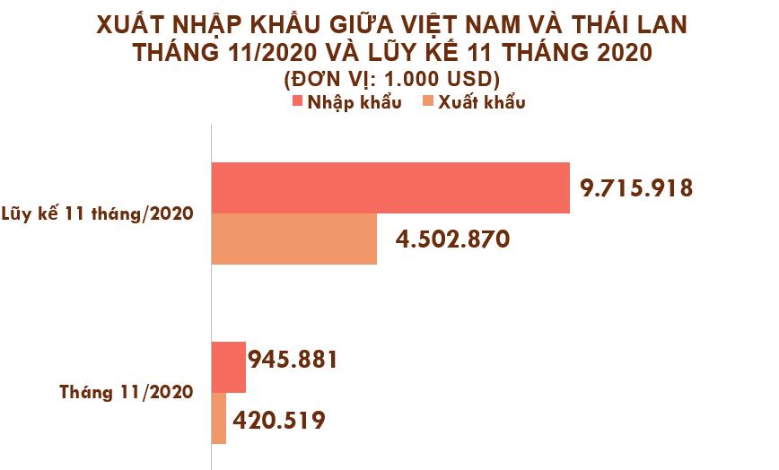 Xuất nhập khẩu Việt Nam và Thái Lan tháng 11/2020: Nhập khẩu phân bón các loại tăng vọt - Ảnh 2.