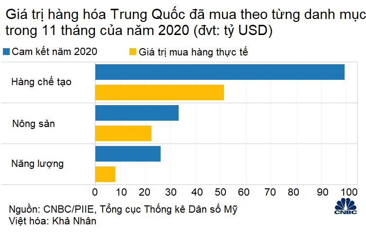 Năm 2020 sắp khép lại, Trung Quốc chỉ mới hoàn thành một nửa cam kết mua hàng với Mỹ - Ảnh 2.