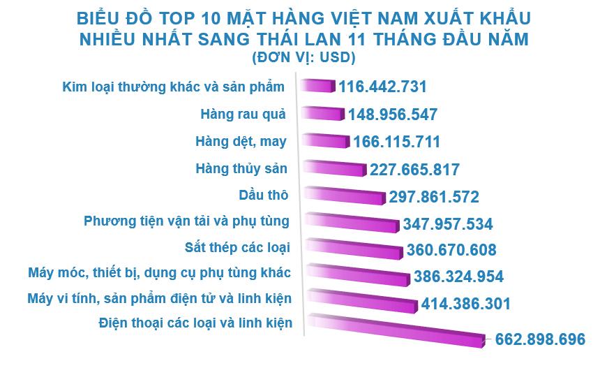 Xuất nhập khẩu Việt Nam và Thái Lan tháng 11/2020: Nhập khẩu phân bón các loại tăng vọt - Ảnh 3.