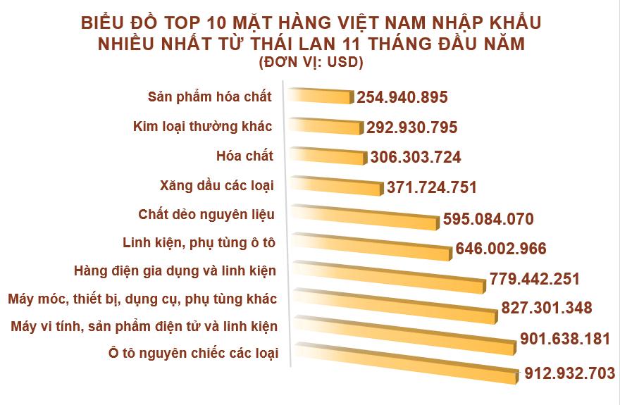 Xuất nhập khẩu Việt Nam và Thái Lan tháng 11/2020: Nhập khẩu phân bón các loại tăng vọt - Ảnh 5.