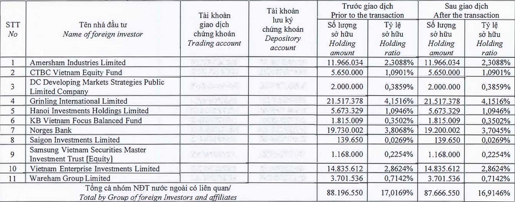 Dragon Capital giảm tỷ lệ sở hữu tại Đất Xanh xuống dưới 17% - Ảnh 1.