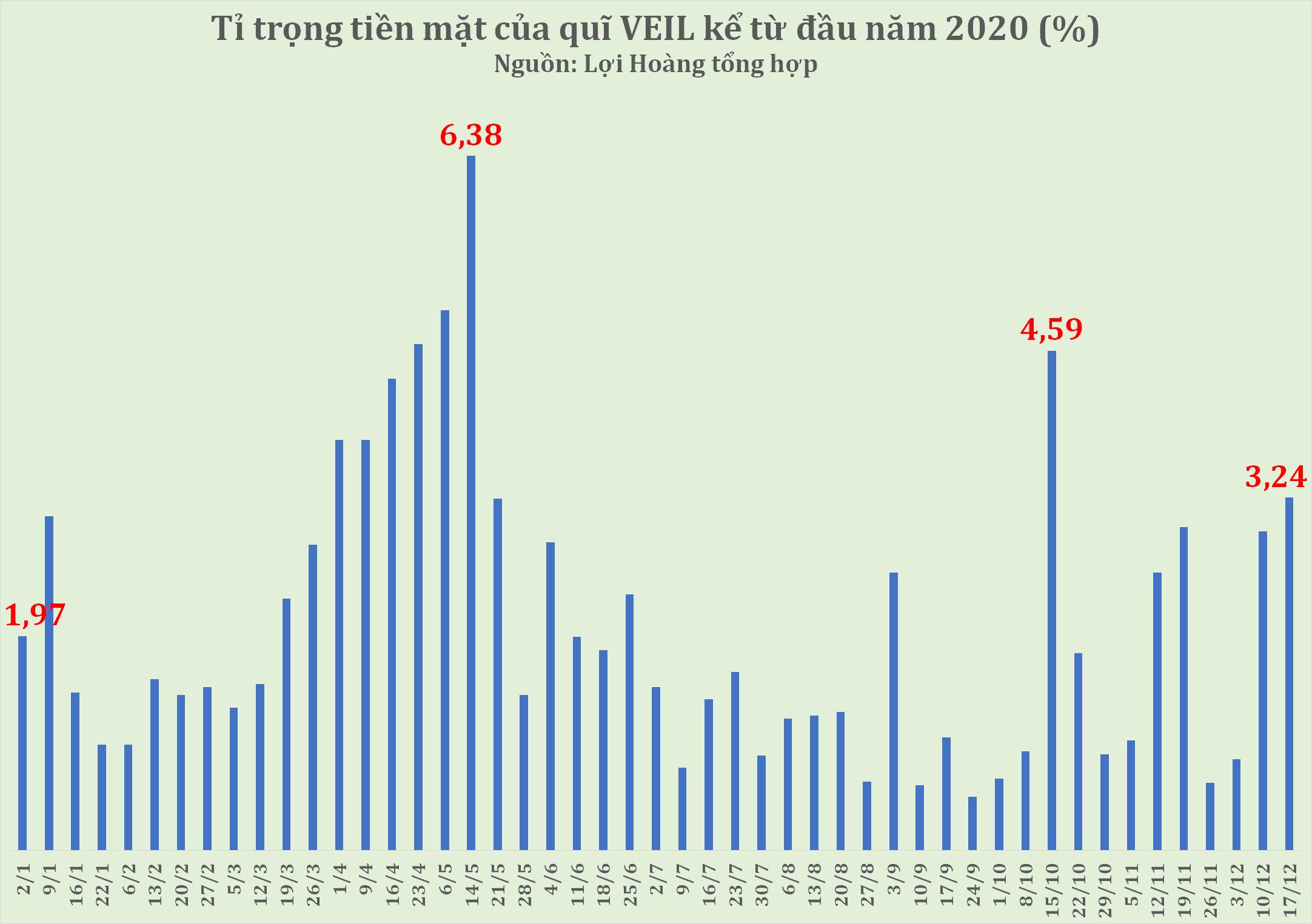 Vì sao quỹ tỷ đô của Dragon Capital liên tiếp bán ròng khi VN-Index vượt 1.000 điểm? - Ảnh 1.