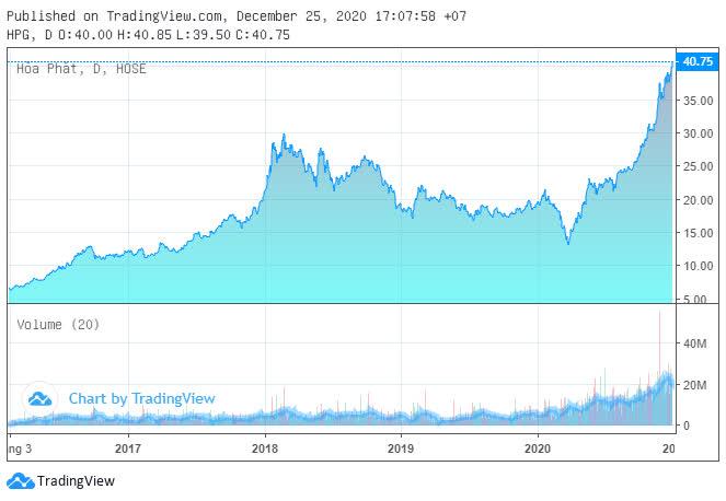 Dragon Capital gom 2,67 triệu cổ phần Hòa Phát khi giá liên tục phá đỉnh - Ảnh 1.