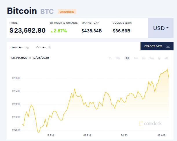 Chỉ số giá bitcoin hôm nay 25/12. (Nguồn: CoinDesk).