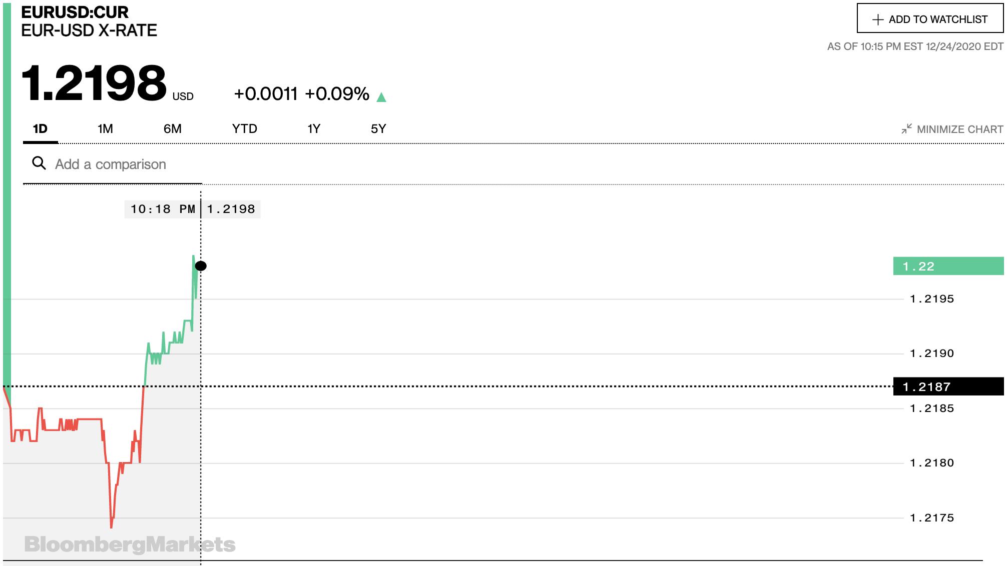 Tỷ giá euro hôm nay 25/12: Bất ngờ xu hướng giảm chiếm đa số ngân hàng - Ảnh 2.