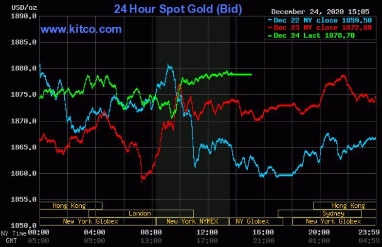 Dự báo giá vàng 26/12: Vàng sẽ kéo dài đà tăng đến cuối tuần? - Ảnh 2.
