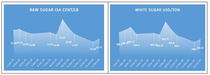 VSSA: Giá đường trong nước nhích lên trong đầu tháng 12 - Ảnh 1.