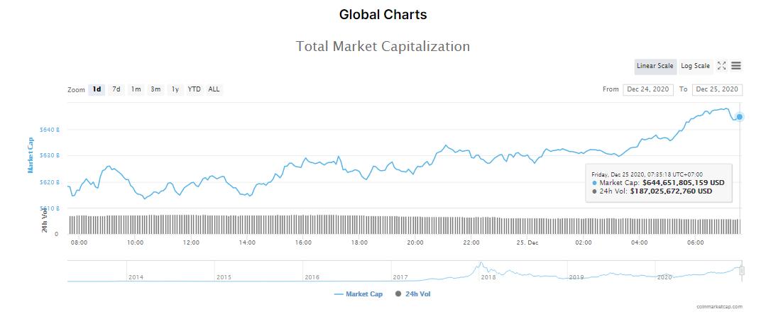 Tổng giá trị thị trường tiền kĩ thuật số và khối lượng giao dịch ngày 25/12. (Nguồn: CoinMarketCap).