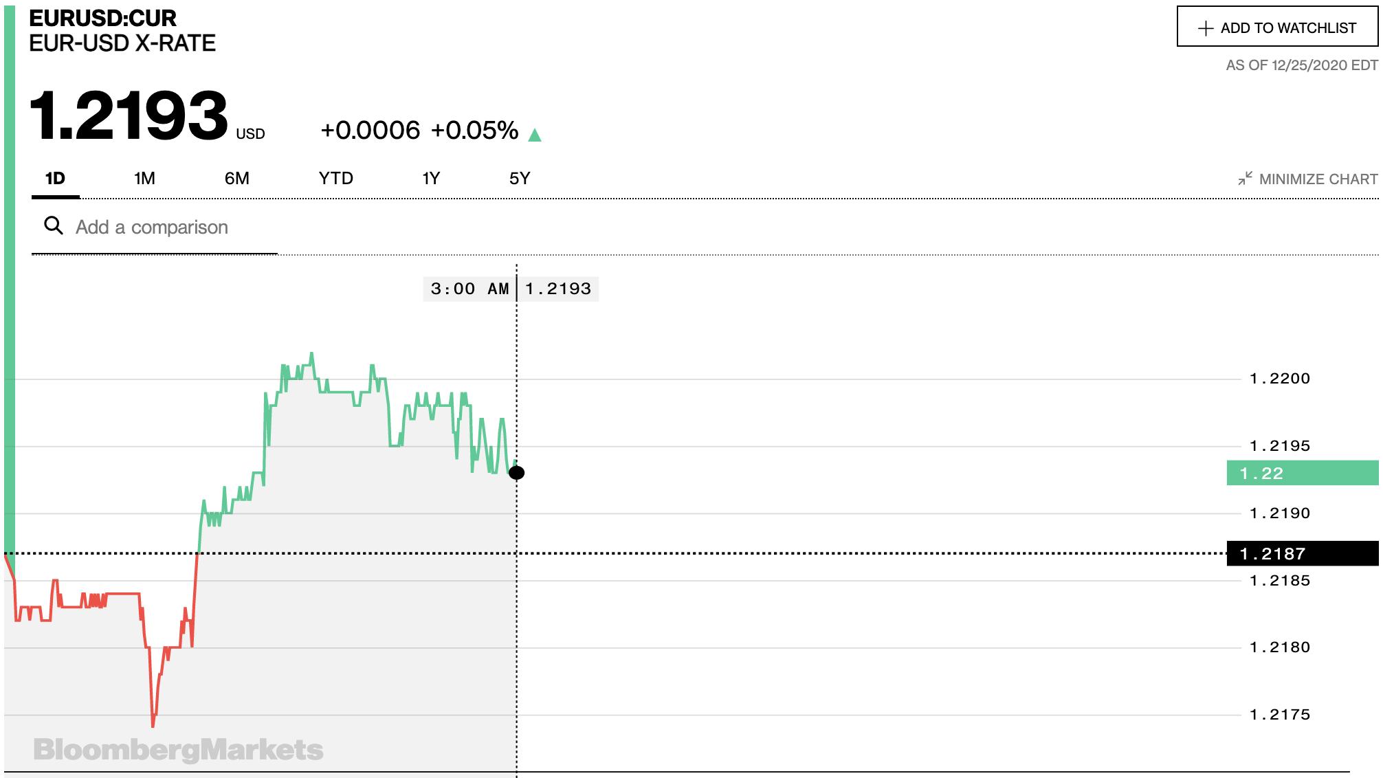 Tỷ giá euro hôm nay 26/12: Một số ngân hàng và thị trường chợ đen duy trì đồng euro - Ảnh 2.