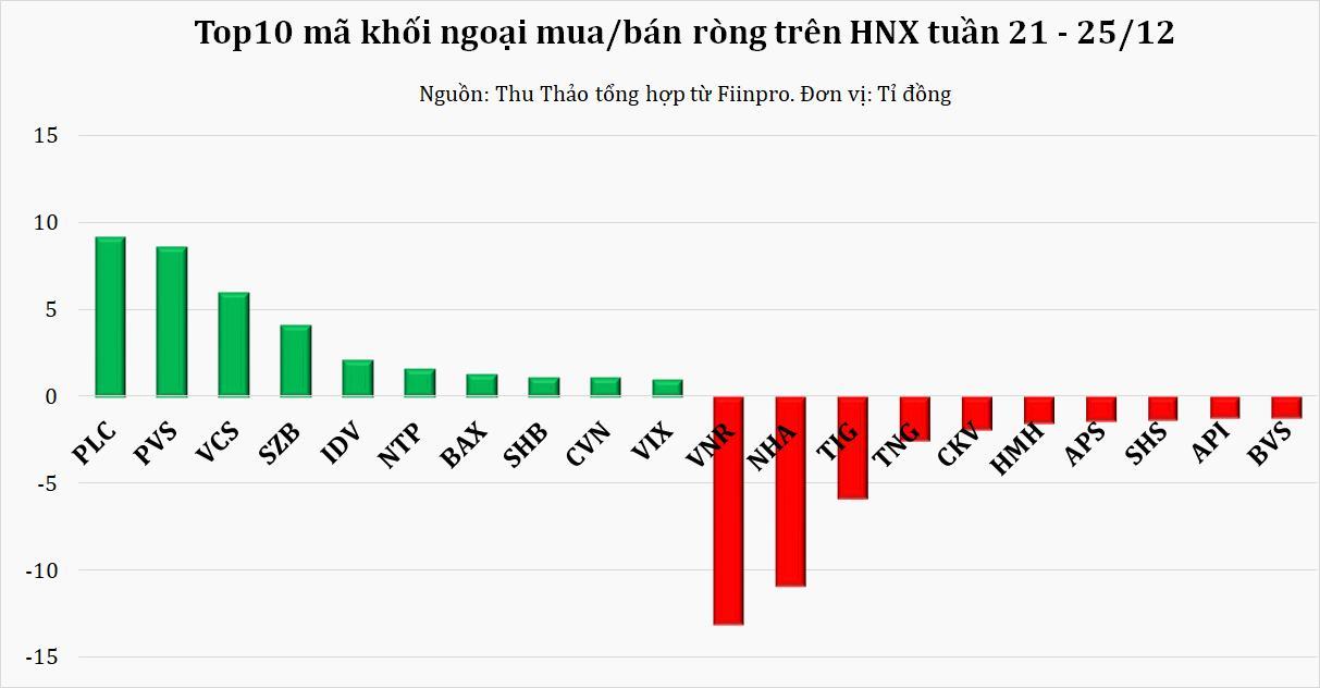 Khối ngoại rút ròng hơn 420 tỷ đồng trên HOSE, tập trung xả KBC và HPG nhưng gom VHM - Ảnh 2.