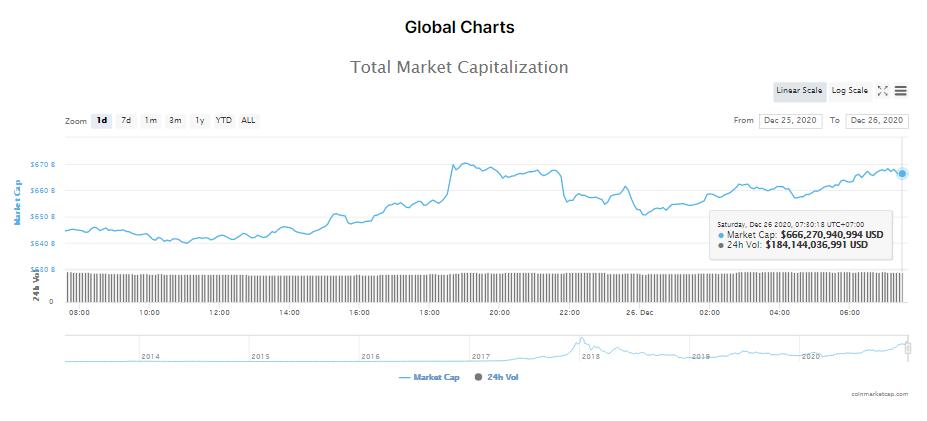 Tổng giá trị thị trường tiền kĩ thuật số và khối lượng giao dịch ngày 26/12. (Nguồn: CoinMarketCap).